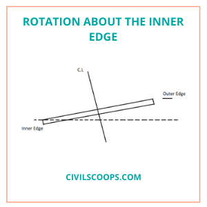 Rotation about the inner edge