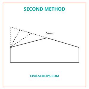 second Method (1)