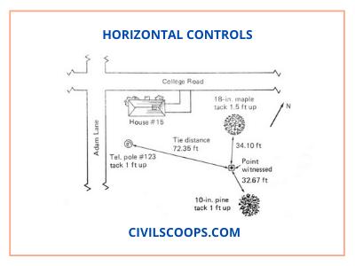 Horizontal Controls