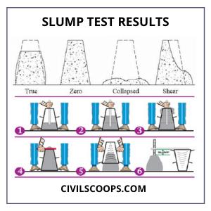 Slump Test Results
