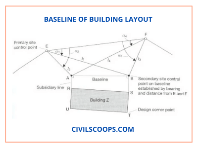 _baseline of building Layout